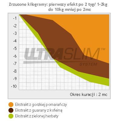 UltraSlim - Wykres - zrzucone kilogramy